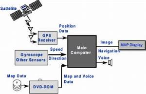 Block Diagram Of Embedded Navigation System In A Car