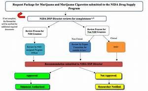 Ordering Guidelines For Marijuana And Marijuana Cigarettes