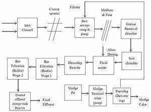 Flow Diagram Of The Process At Sen Nursing Home Stp