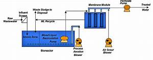30 Mbr Wastewater Treatment Process Flow Diagram