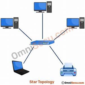 Star Topology Advantages And Disadvantages Pdf