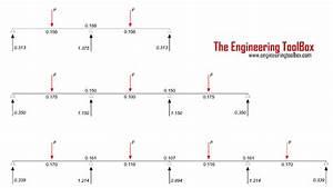 Maximum Bending Moment In Continuous Beam