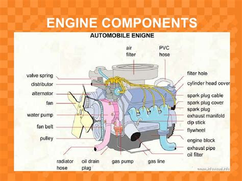 Presentation On Introducing Components Of Ic Engine