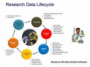 Rdm Life Cycle - Research Data Management  Rdm