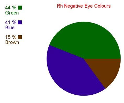 negative colors rh negative blood type secrets rh negative eye colours