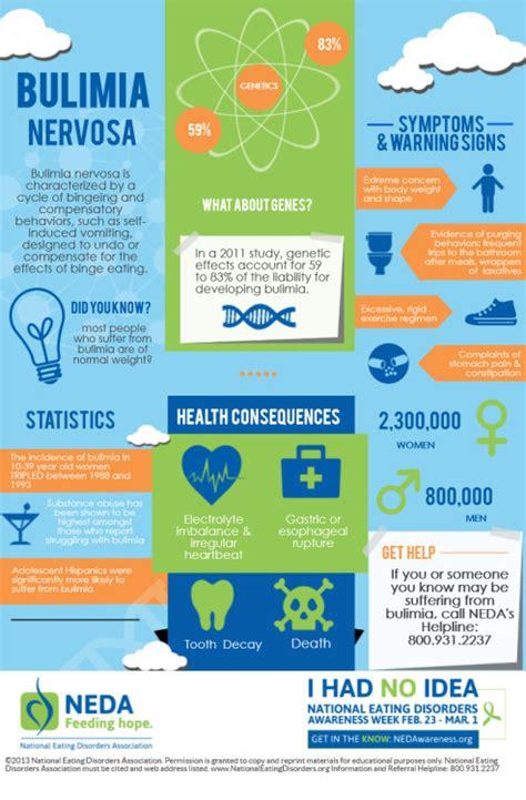 neda awareness week