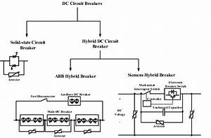 Different Types Of Dc Circuit Breakers