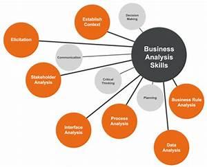 Business Analysis Skills Listing | B2T Training Resource