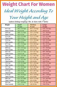 Height Weight Chart Army Standards 5 6 Height And Weight Chart For Women By Age 626reserve