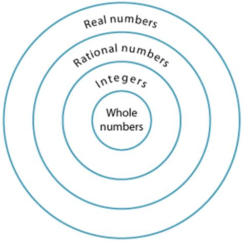 year  investigating irrational numbers including pi