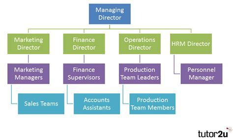 Organisation Charts  Tutor2u Business
