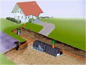 Regenwasserversickerung Selber Bauen : regenwasserversickerung oberfl chenentw sserung gesundes haus ~ Orissabook.com Haus und Dekorationen