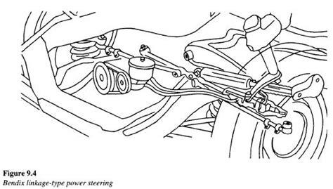 Hydraulic Power Steering Valve