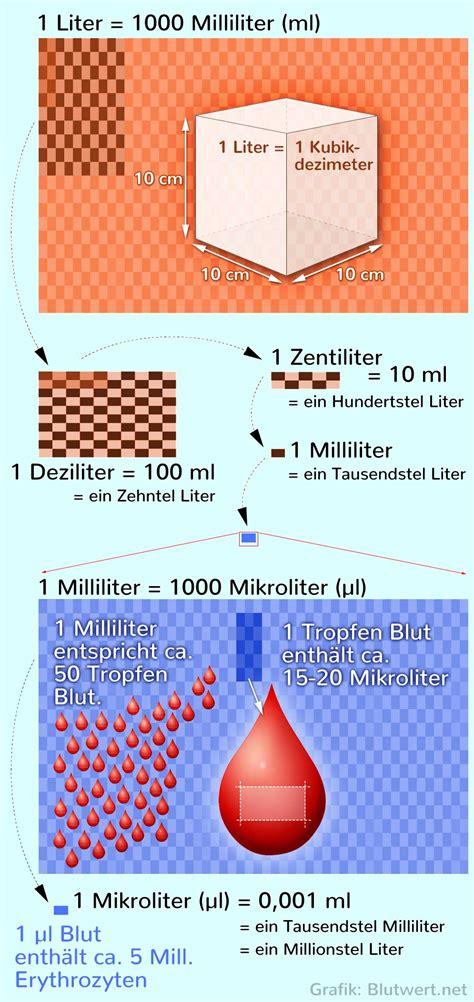 In Liter by Wie Viel Ist Ein Milliliter Ml Inkl Umrechnen
