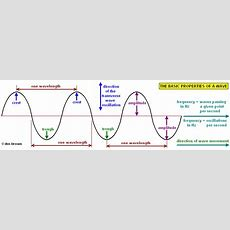 Gcse Aqa Unit P15 Use Of Waves For Communication Provide Evidence That Universe Is Expanding