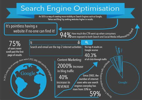 seo infographic  dbwd blog