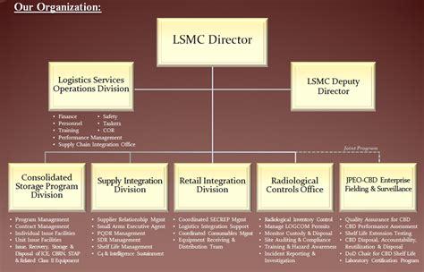 marine corps logistics command lsmc