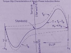 Revolving Field Theory Of Single Phase Induction Motors