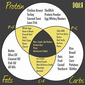 Flexible Dieting  If You Are Going To Diet  Do It Well