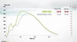 De Nouveaux Batons  U0026quot Curve U0026quot  Chez Excel