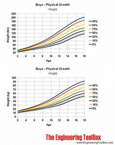 Wood Btu Chart Pdf Age And Physical Growth Weight And Height