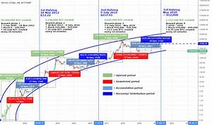 Bitcoin Roadmap To The Next Halving Reward Phases And