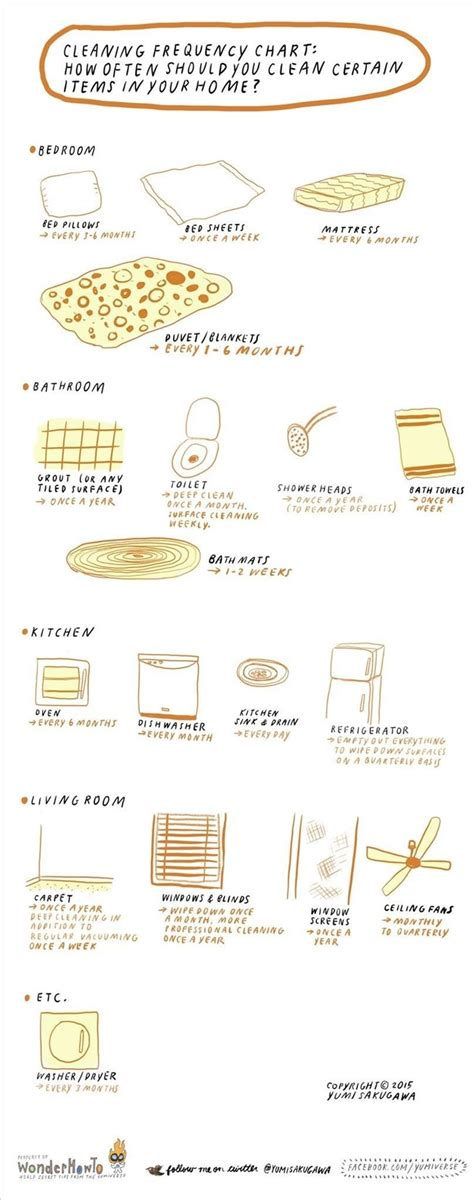 cleaning frequency chart     clean