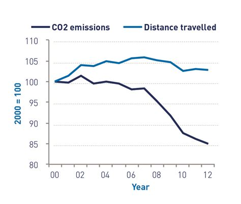 Average New Car Co2 Emissions  Smmt  New Car Co2 Report 2015