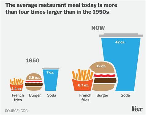 obesity  america   charts  explain