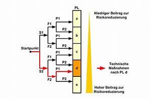 Performance Level Berechnen : lernumgebung infos safety risikoanalyse spshaus ~ Themetempest.com Abrechnung