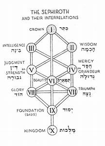 The Kabbalah  Diagram Of The Sephiroth