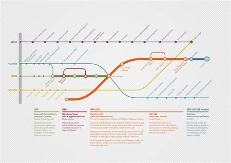 Graphic Designer Cv Exles Uk by Graphic Design Brighton Design Cv