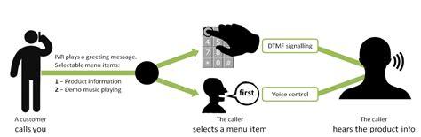 build  basic ivr interactive voice response menu