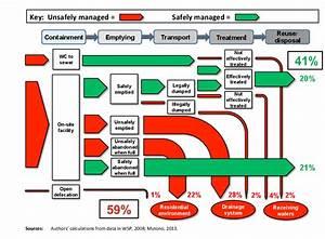 Fecal Waste Flow Diagram For Kampala  Uganda