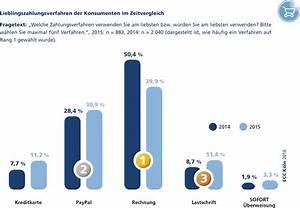 Rate Pay Rechnung : onlineshopping rechnung verliert an relevanz handelsjournal ~ Themetempest.com Abrechnung