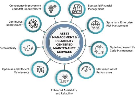 asset management reliability centred maintenance