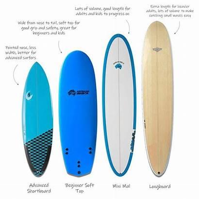 Surfboard Choose Surf Circle Credit Company Beginners