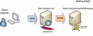 Redirect From HTTP To HTTPS And Viceversa With Apache