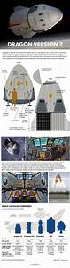 Spacex U0026 39 S Dragon Version 2 Spacecraft  How It Works