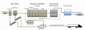 Project Update  New Wastewater Treatment Plant Opened
