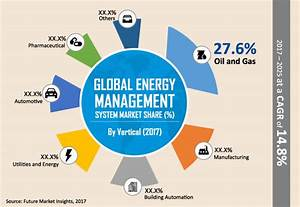 Energy Management System Market - Global Industry Analysis ...