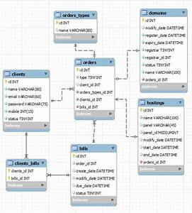 Mysql - Need Advice On This Eer Diagram
