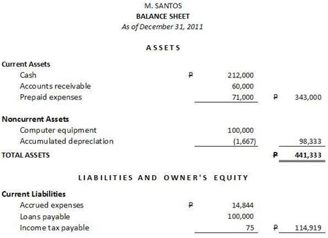 how to prepare a balance sheet statement of financial
