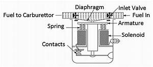 Mechanical Technology  Electric Fuel Pump