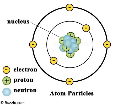 It Is All Science: What are atoms made of?