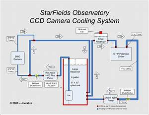 Refrigeration  Pc Refrigeration Cooling System