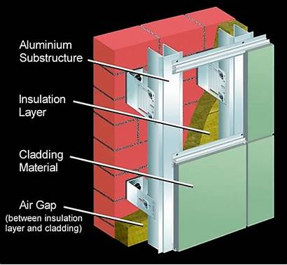 Facade Structure Systems Materials Technology Htf