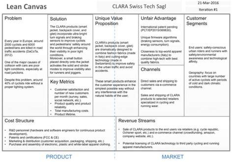 clara lean business model canvas  scientific diagram