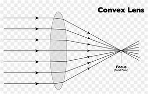 Ray Diagram For Converging Lens