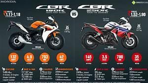 Honda Cbr150r Vs  Honda Cbr250r